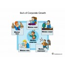 '.6W's of Corporate Growth.'