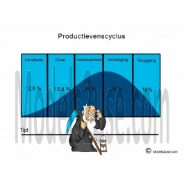 Product Life Cycle - Cartoon