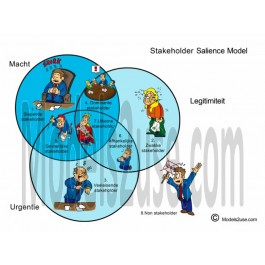 Stakeholder Salience Model Cartoon